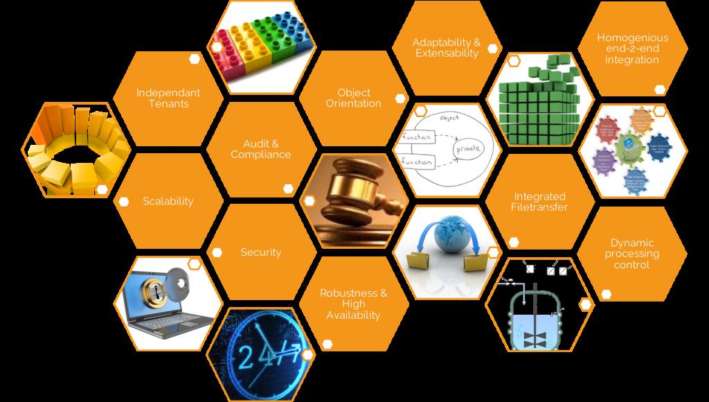 Automation key criteria