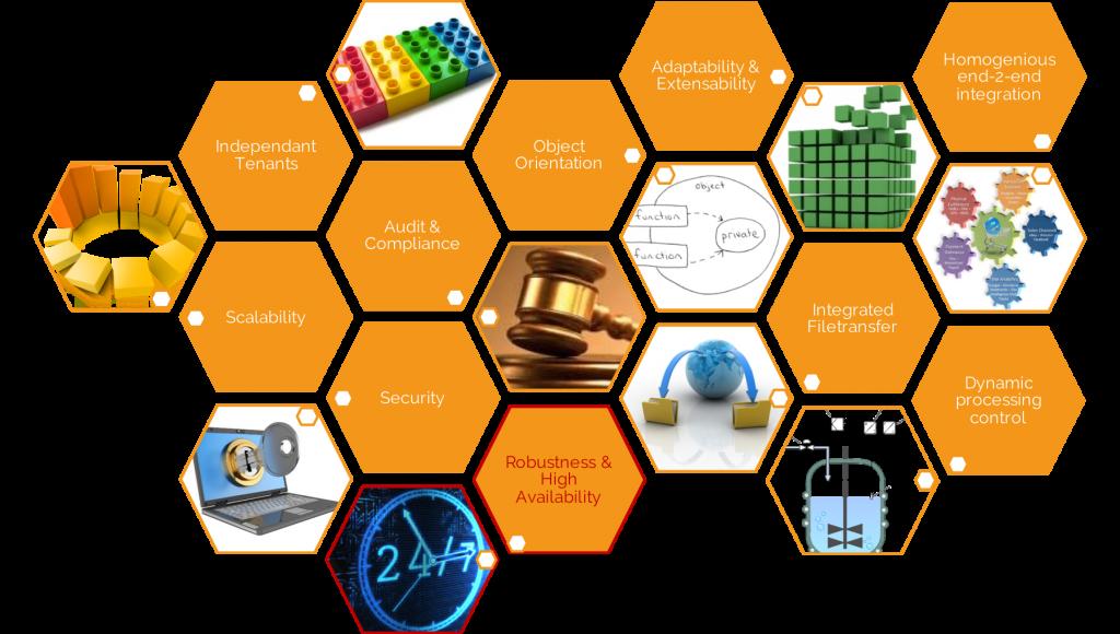 Infograph: Automation High Availability