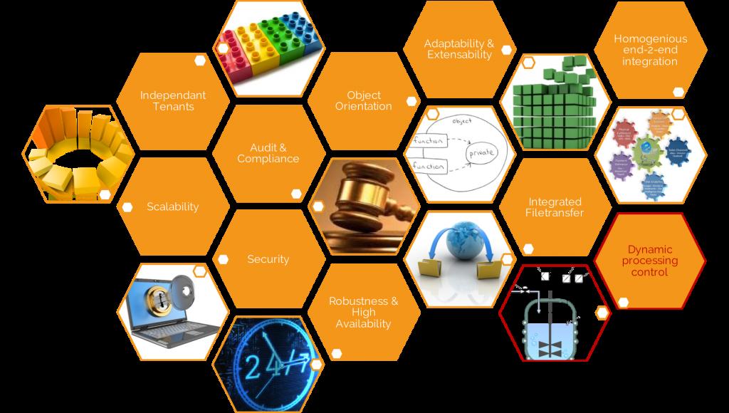 Infograph: Automation - Dynamic Process Control