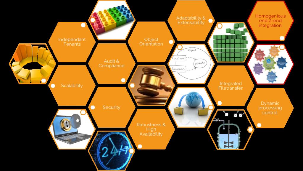 Infograph: Automation - Homogeneous end-2-end Integration